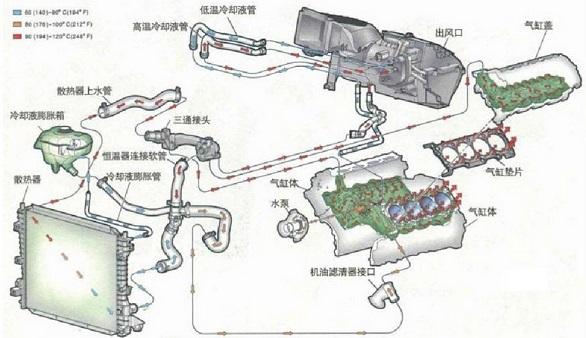 曲柄连杆机构的作用是提供燃烧场所,把燃料燃烧后产生的气体作用在活塞顶上的膨胀压力转变为曲轴旋转的转矩,不断输出动力。曲柄连杆机构由三部分组成:机体组、活塞连杆组和曲轴飞轮组。 图表3 汽车发动机曲柄连杆机构  数据来源:网络资料、我的钢铁研究中心   机体组 机体是构成发动机的骨架,是发动机各机构和各系统的安装基础,其内、外安装着发动机的所有主要零件和附件,承受各种载荷,主要部件有气缸体、气缸垫、气缸盖、曲轴箱、气缸套和油底壳等。气缸体是发动机各个机构和系统的装配基体,是发动机中最重要的一个部件。气缸