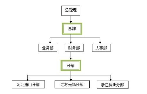 公司结构_上海儒煜贸易有限公司