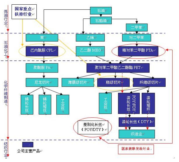 化纤行业产业链-石化及化纤行业流程图