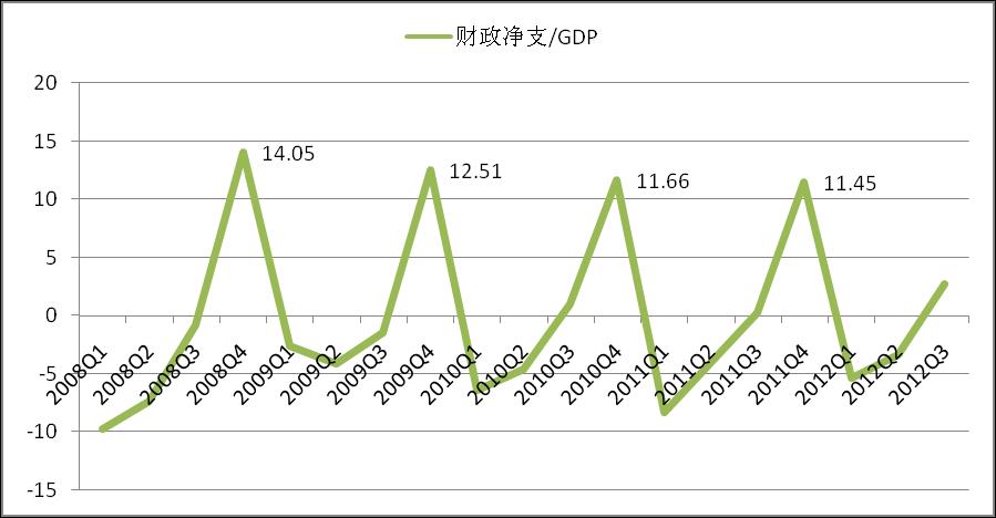财政占gdp_2019财政支出占比