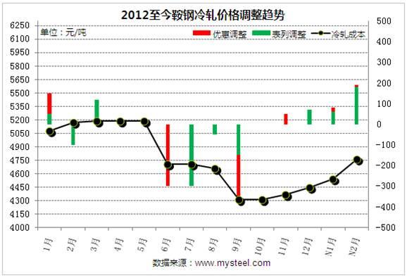 图三:2012年至今鞍钢价格调整趋势图图片