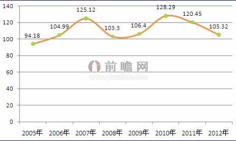 图表5:2005-2012年我国钢材综合价格指数走势图图片