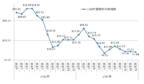 去年钢材市场价格走势分析