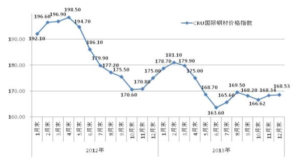 2013年中国钢材市场价格走势分析图片