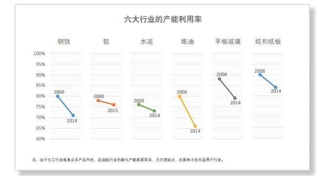 钢铁等产能过剩为欧州给予中国市场经济地位出难题了吗