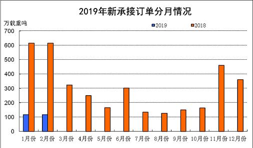 2019工业经济运行讲话_2019年2月汽车工业经济运行情况