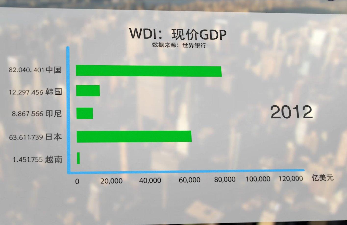 亚洲地区GDP