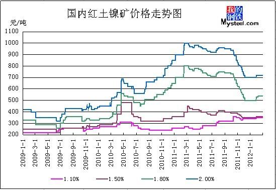 2009-2012年2月国内红土镍矿价格走势图图片