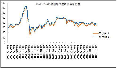 007年1月~2014年3月我国废钢铁进口价格走势图(单位:美元/吨)-