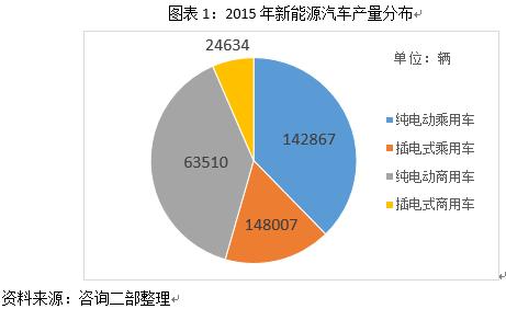 中国也成为全球最大的新能源汽车的增量市场