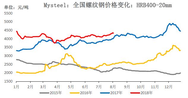 """下半年钢材价格将重演2017年行情""""/"""