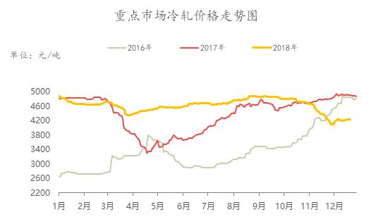 图一:重点市场冷轧冷轧价格走势图 数据来源:钢联数据图片