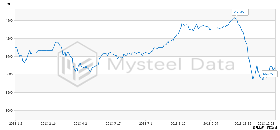 > 正文   【2018年价格走势分析】 2018年价格京津冀建筑钢材价格整体图片
