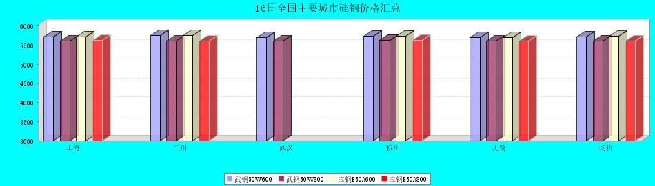 16日全国主要城市硅钢价格汇总