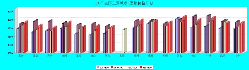16日全国主要城市H型钢价格汇总