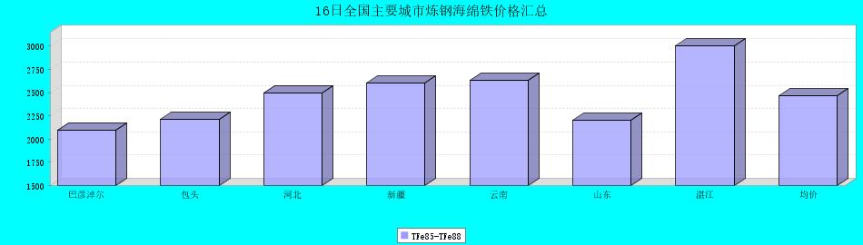 16日全国主要城市炼钢海绵铁价格汇总