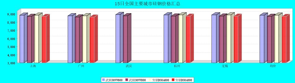 15日全国主要城市硅钢价格汇总