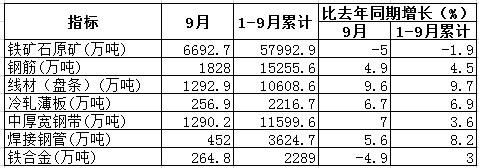 统计局:我国9月份钢筋产量为1828万吨