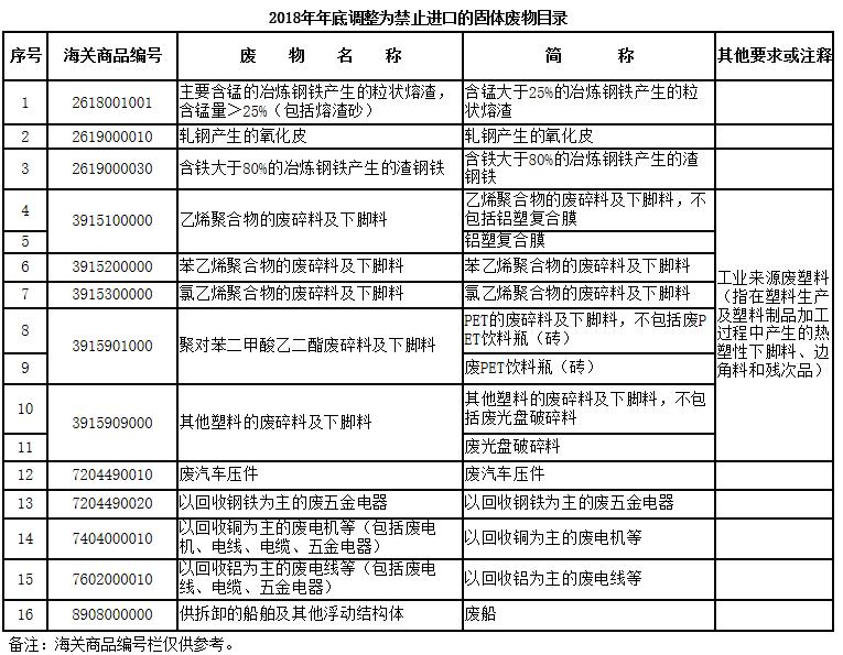 生态环境部:冶炼钢渣、部分废钢等16种固废今年底一律禁止进口!