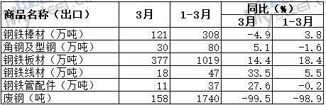 我國2019年3月出口板材377萬噸 廢鋼158噸
