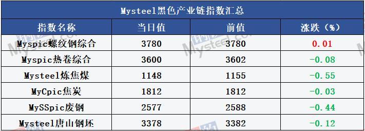 钢材社库去化放缓 9月地方债券发行超2千亿