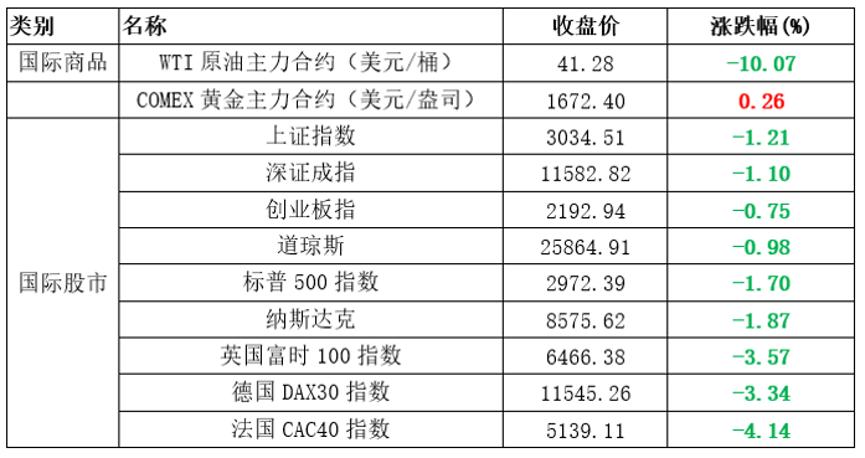 国际油价暴跌 钢银库存环比增2.94%