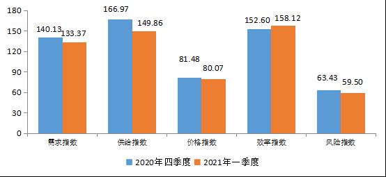 普惠金融-小微指数显示:小微企业融资成本和融资风险维持下降态势