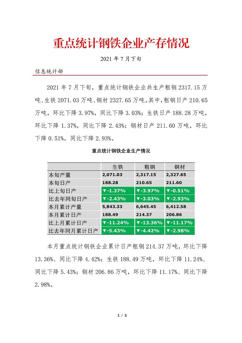 中钢协:7月下旬重点钢企粗钢日均产量210.65万吨