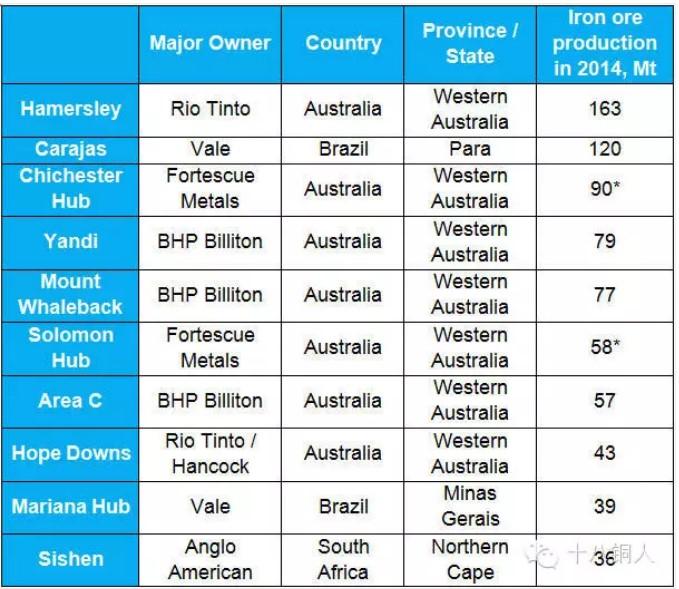 全球十大铁矿生产中心排行榜