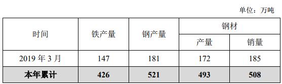 华菱钢铁3月产钢181万吨