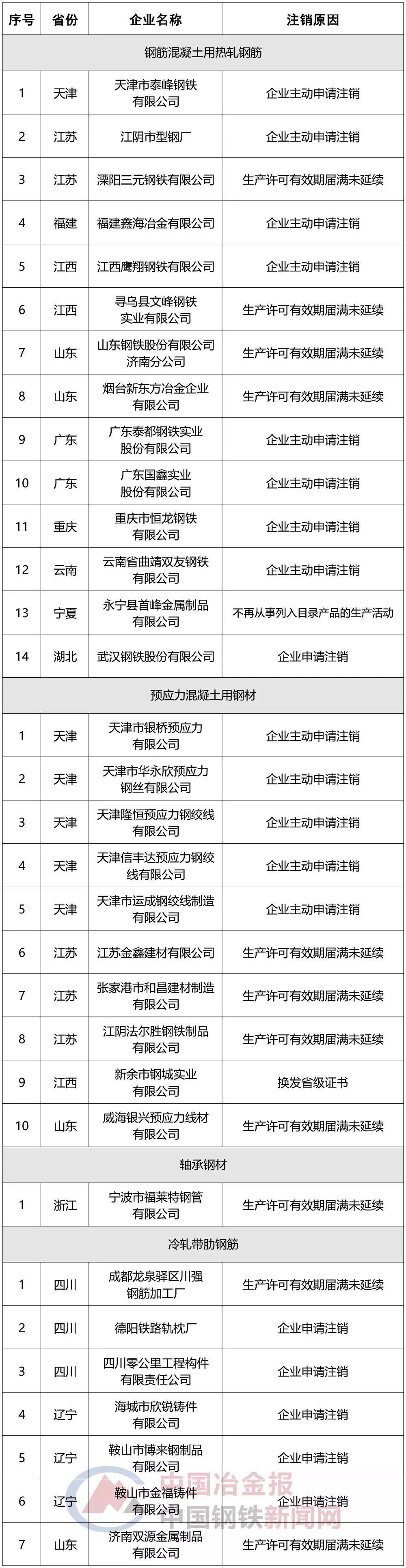 多家企業鋼材生產許可證被注銷