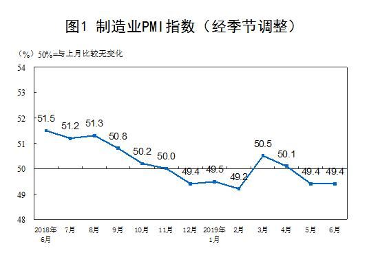 中国6月制造业PMI为49.4% 与上月持平