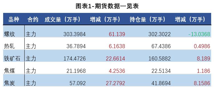 日评:钢材期货价全线下挫 钢材现货小幅下跌