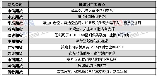3月27日黑色期货机构看法汇总