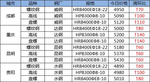 西南市场建筑钢材一周评述(2021.4.2-4.9)
